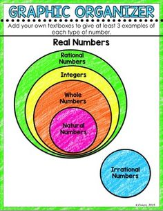 Rational and Irrational Numbers Digital Interactive Math Notebook
