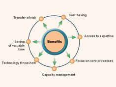 Benefits of #outsourcing ........
