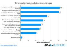 Other social media marketing characteristics - Want to Measure Social ROI? Start with These 5 Cross-Channel Metrics #ROI #socialMedia #médiasSociaux