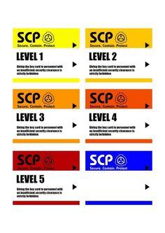 Kuvahaun tulos haulle scp levels