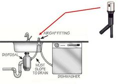 diagram air gap and disposal and dishwasher yahoo image search rh pinterest ca Bosch Dishwasher Air Gap Dishwasher Air Gap Connection