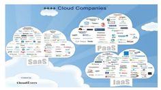 major-cloud-platforms-players-year-2015-4-638.jpg (638×359)