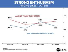 """New poll shows voter enthusiasm CRATERING…. Trump just took a lead in a YUUGE Washington Post/ABC poll! Even the rigged pollsters can't control the outcome! From ABC News: """"Strong enthusiasm for Hillary Clinton has ebbed since the renewal of the FBI's email investigation. While vote preferences have held essentially steady, she's now a slim point behind Donald Trump — a first since May — in the latest ABC News/Washington Post tracking poll, produced for ABC by Langer Research Associates. 46…"""