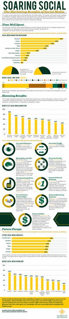 Los beneficios del Social Media Marketing #Infographic