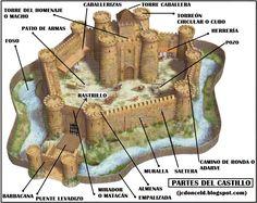 Los castillos como parte de la Edad Media