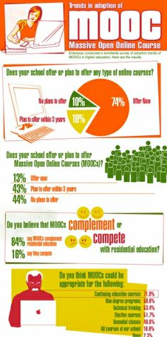 Massive Open Online Courses Trends 2013 Infographic
