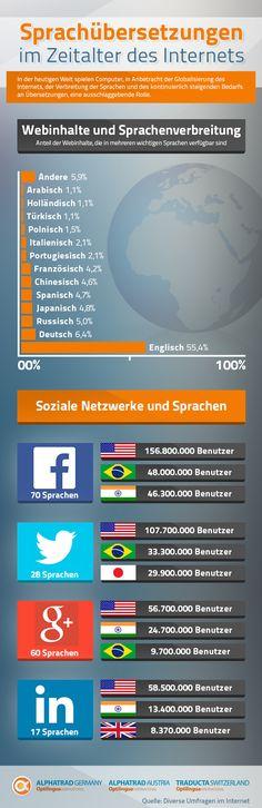 Übersetzungen im Zeitalter des Internets - Alphatrad Austria http://www.alphatrad.at/