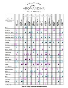 Aromatherapy blog: Essential Oil Chart: Learn how to use essential oils for beautiful, young and glowing skin.