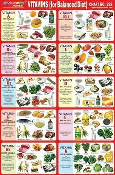 Sport Nutrition, Nutrition Chart, Health Diet, Health And Nutrition, Nutrition Guide, Balanced Diet Chart, Vitamin A Foods, Micro Nutrients, Food Charts