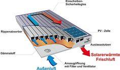 Ein Geschenk des Himmels.    Solarluftkollektoren erwärmen frische Luft und transportieren diese direkt ins Haus. Foto: djd/Grammer Solar GmbH