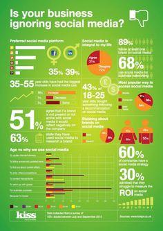 Tu empresa está ignorando el Social Media? #Infografia #Infografie #Infographic