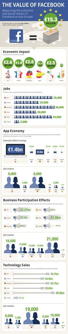 L'impact social et économique de Facebook en Europe