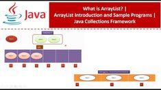 Java Tutorial, Programming, Computer Programming, Coding