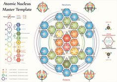 Tetryonics 43.02 - The quantum geometry of the Atomic Nucleus [how quarks and Baryons bind in all the periodic elements]