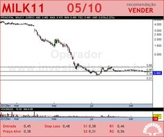 LAEP - MILK11 - 05/10/2012 #MILK11 #analises #bovespa
