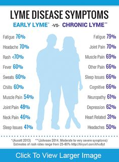 Lyme disease symptoms may present as a flu-like illness (fever, muscle aches, fatigue, and joint pain). Some patients have a rash or Bell's palsy. Chronic Fatigue Syndrome Diet, Chronic Fatigue Symptoms, Chronic Illness, Chronic Pain, Lyme Disease, Disease Symptoms, Tick Bite Symptoms, Clinique