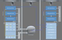The System Center Platform in Service Manager Part 5: The Management Configuration Service - http://blogs.technet.com/photos/servicemanager/images/3271840/original.aspx https://askmeboy.com/the-system-center-platform-in-service-manager-part-5-the-management-configuration-service/