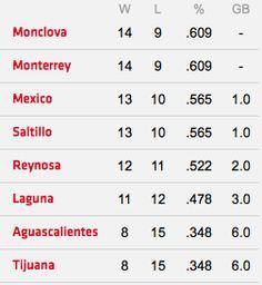 Asi marcha el standing de la #ZonaNorte de la Liga Mexicana de Béisbol.