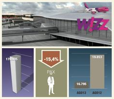 Wizz Air anuncia una nueva ruta entre Valencia y Lviv