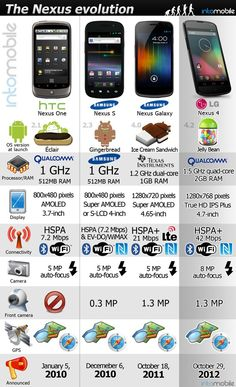 Evolución del Smartphone Nexus #Infografía