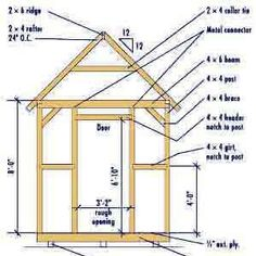 free shed plans . Pole Shed Plans #wall frame,  #joist details etc.