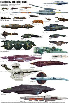 Sci-Fi Space Ships Charts Millenium Falcon Klingon Empire Raptor Class SS Kobayashi Maru USS Enterprise Romulan Star Empire Shuttle Excelsior Class Vulcan High Command Sh'ran Borg Collective … Star Wars Spaceships, Sci Fi Spaceships, Vulcan Star Trek, Uss Discovery, Klingon Empire, Alien Ship, Starship Concept, Spaceship Art, Spaceship Design