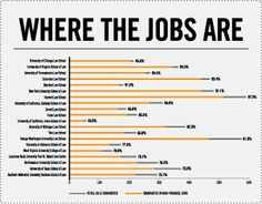 Which law schools are tops for jobs? ABA statistics show little improvement in the job market |The National Law Journal | April 8, 2013