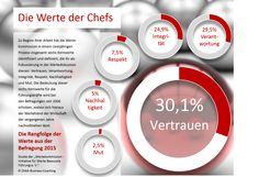Infografik: Führung und Werte - Die Werte der Chefs - Wertekommission e.V. Chef, Info Graphics