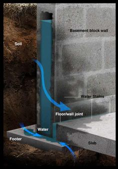 Best Of Water Coming Through Basement Wall