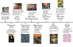 Image result for art timeline
