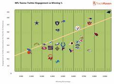 #CarolinaPanthers dominate #NFL social media - Twitter. #aepiphanni