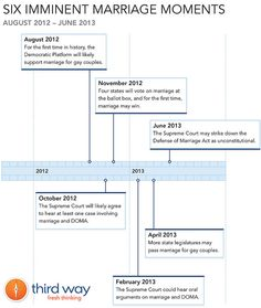 TIMELINE - Six Imminent Marriage Moments by Third Way, via Flickr
