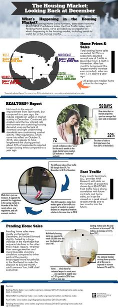 Using our Existing-Home Sales numbers, data taken from the REALTORS® Confidence Index, the Foot Traffic Index, and Pending Home Sales, we've provided you a snapshot of what's happening in the housing market, including trends to watch for in the coming months. #Housing2016