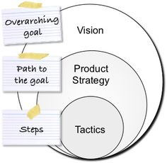 Product Planning Levels