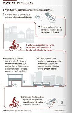 Bilhete mobilidade, que substituirá o bilhete único, passará a acumular créditos para quem fizer parte do trajeto diário de bike; Paris adota modelo semelhante