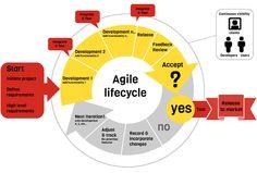 agile methodology - Google Search