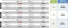 厚労省実施の抗体検査、東京で陽性率0.10%:日経メディカル