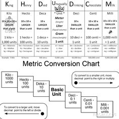 A great way to remember the metric ladder- King Henry Died Unusually Drinking Chocolate Milk (measurement chart liters) Grade 6 Math, 6th Grade Science, Middle School Science, Math 5, Math Fractions, Guided Math, Multiplication, Math Conversions, Metric Conversion Chart