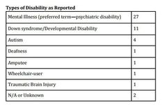 How Disability Factors Into Police Violence