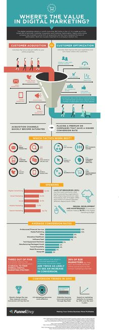 Where #Digital #Marketing Is Creating Value? #infographic Acquisition VS Optimization