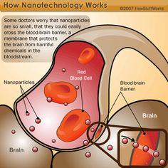 HOW NANOTECHNOLOGY WORKS - Nanotechnology Challenges, Risks and Ethics