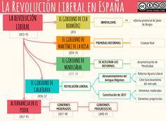 La Revolución liberal Contemporary History, Study, Creative, Socialism, Liberalism, Spain, Renovation, Modern History, World History
