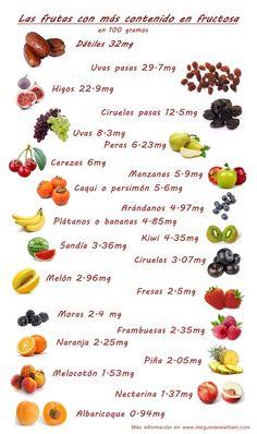 Listado de frutas y su contenido en fructosa Platano Y Banana, Fructose Free, Free Mind, Low Carb Diet, Fodmap, High Protein, Sugar Free, Paleo, Gluten