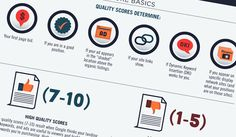 How to Improve Google Adwords Quality Scores