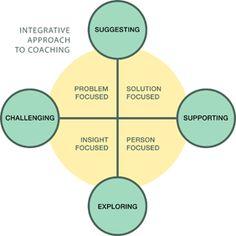 Being a Coach - Coaching Cosmos  #NLP - Neuro Linguistic Programming - Maroc Désert Expérience http://www.marocdesertexperience.com