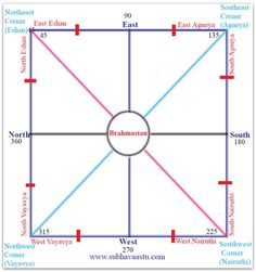 Do It Yourself Vastu Evaluation Test for your house - home
