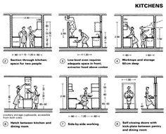 altura mesada cocina neufert - Buscar con Google
