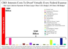 Interest Paid on Gov't Debt to 'Dwarf Virtually Every Federal Expense' - http://apoliticalstatement.com/2014/03/26/the-news/interest-paid-on-govt-debt-to-dwarf-virtually-every-federal-expense/