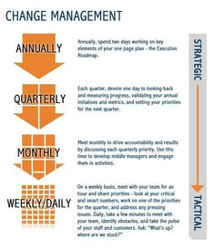 Change management infographic #changemanagement