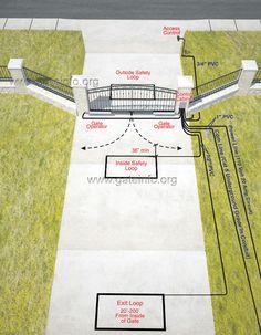 Linear Arm Double Swing Gate Installation Inside View